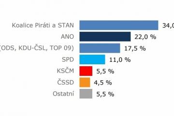 Nový volební průzkum. Hnutí ANO výrazně ztrácí