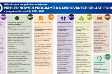 Vláda schválila rozdělení financí mezi operační programy pro nové programové období 2021-2027